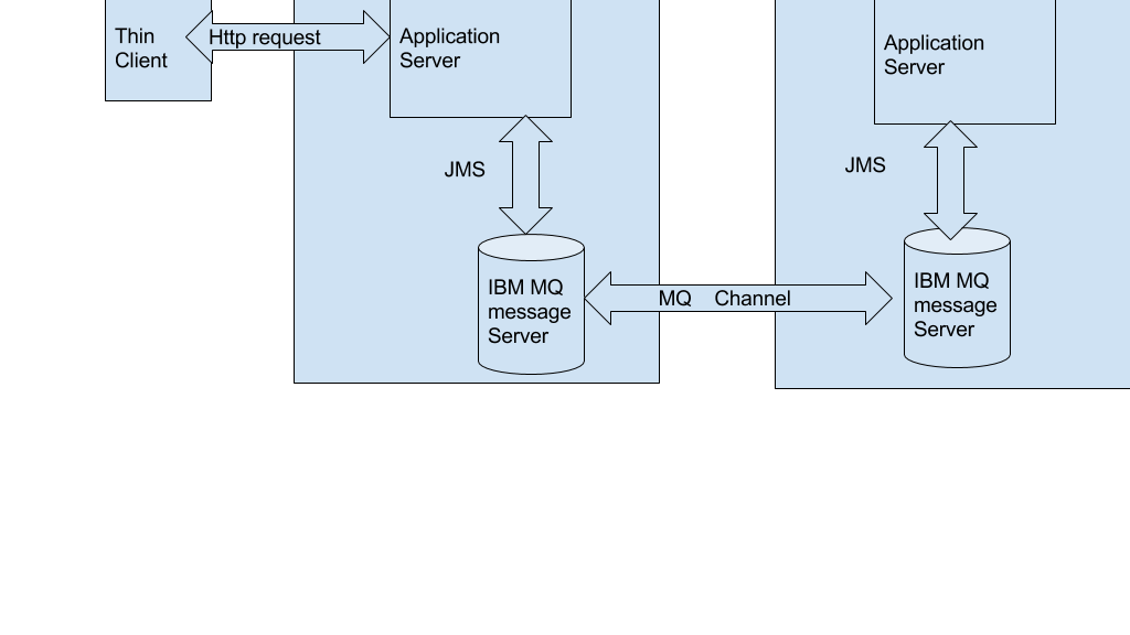 How to simulate a MQ server ? | julienprog